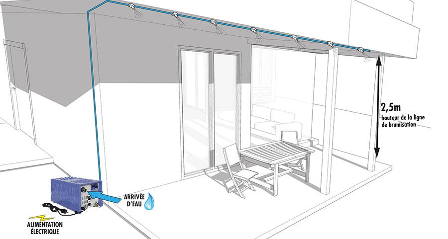 brumisateur haute pression le sp cialiste brumisation. Black Bedroom Furniture Sets. Home Design Ideas